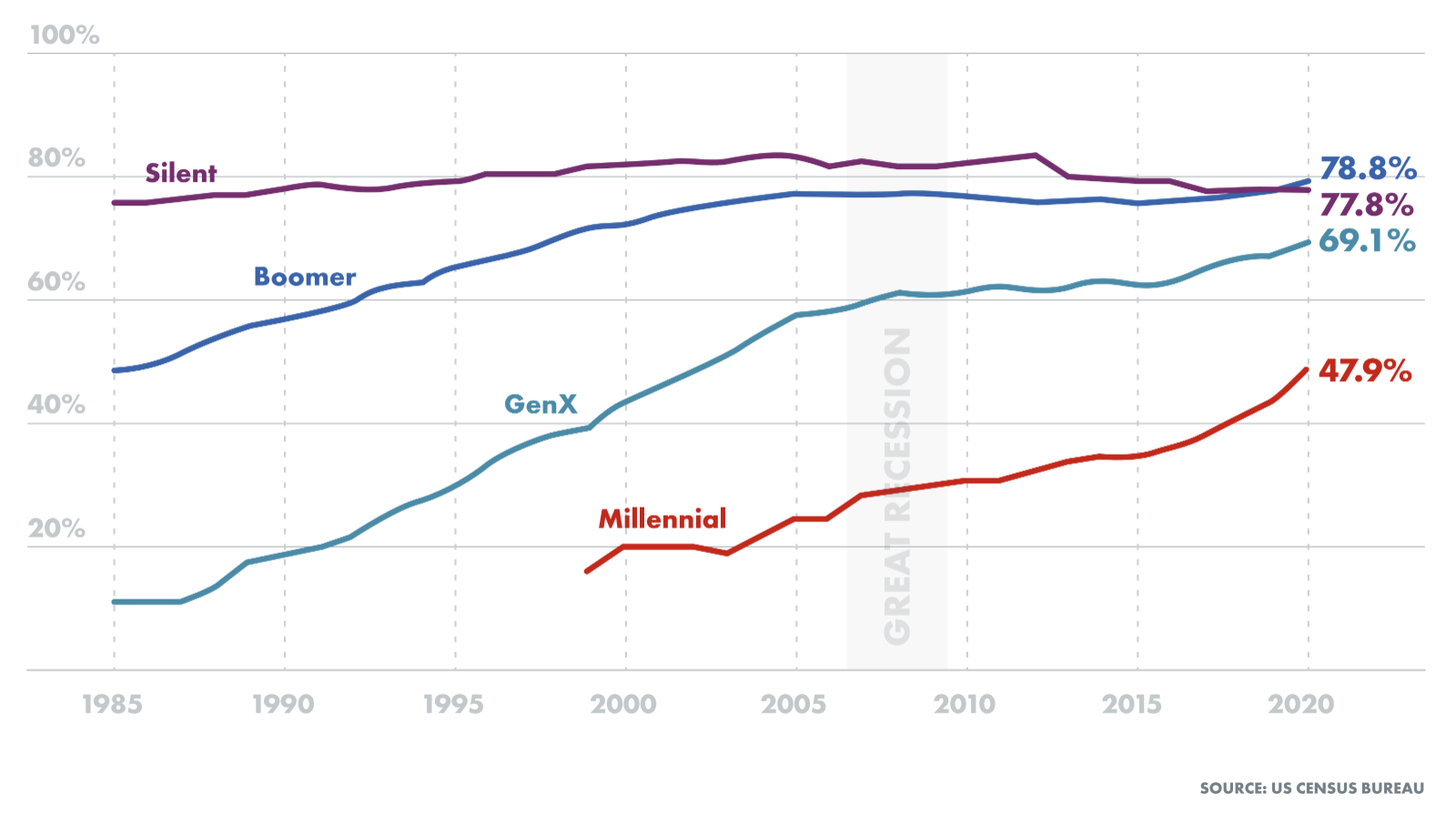 homeownership rates by generation